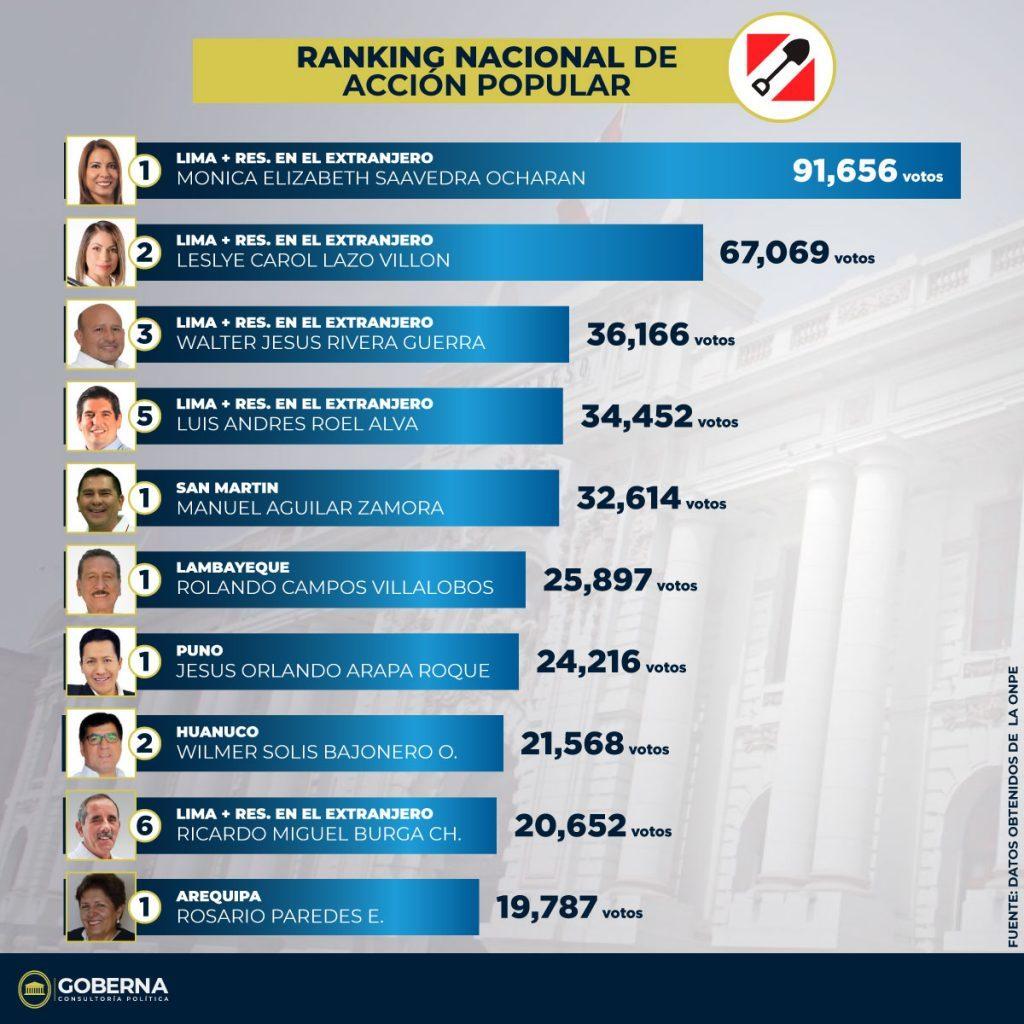 Ranking de los congresistas más votados de Acción Popular 1
