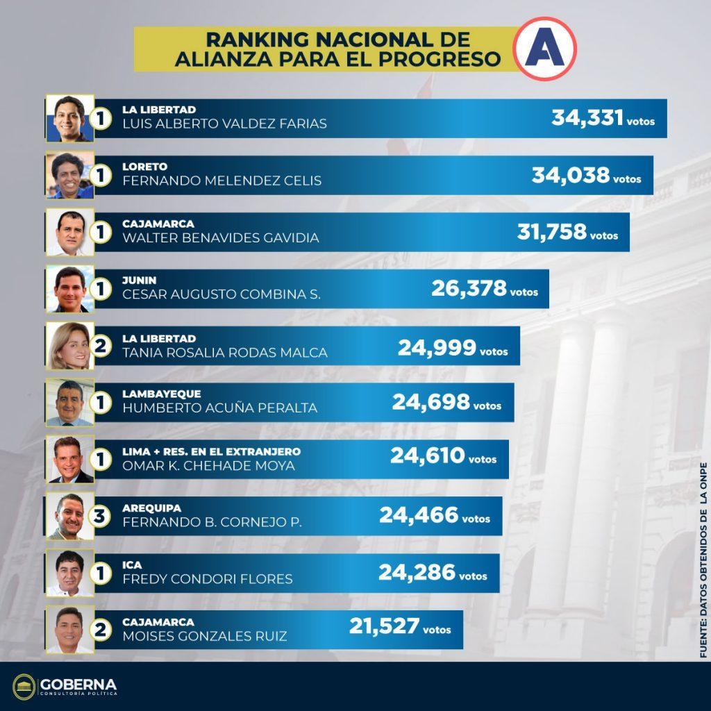 Ranking Top 10 de Alianza Para el Progreso en las Elecciones 2020 1