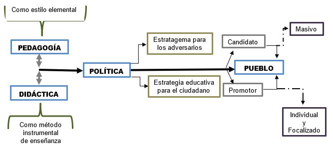 Pedagogía y didáctica política II 1